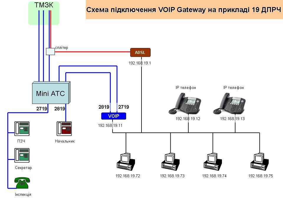 СХЕМЫ VPN