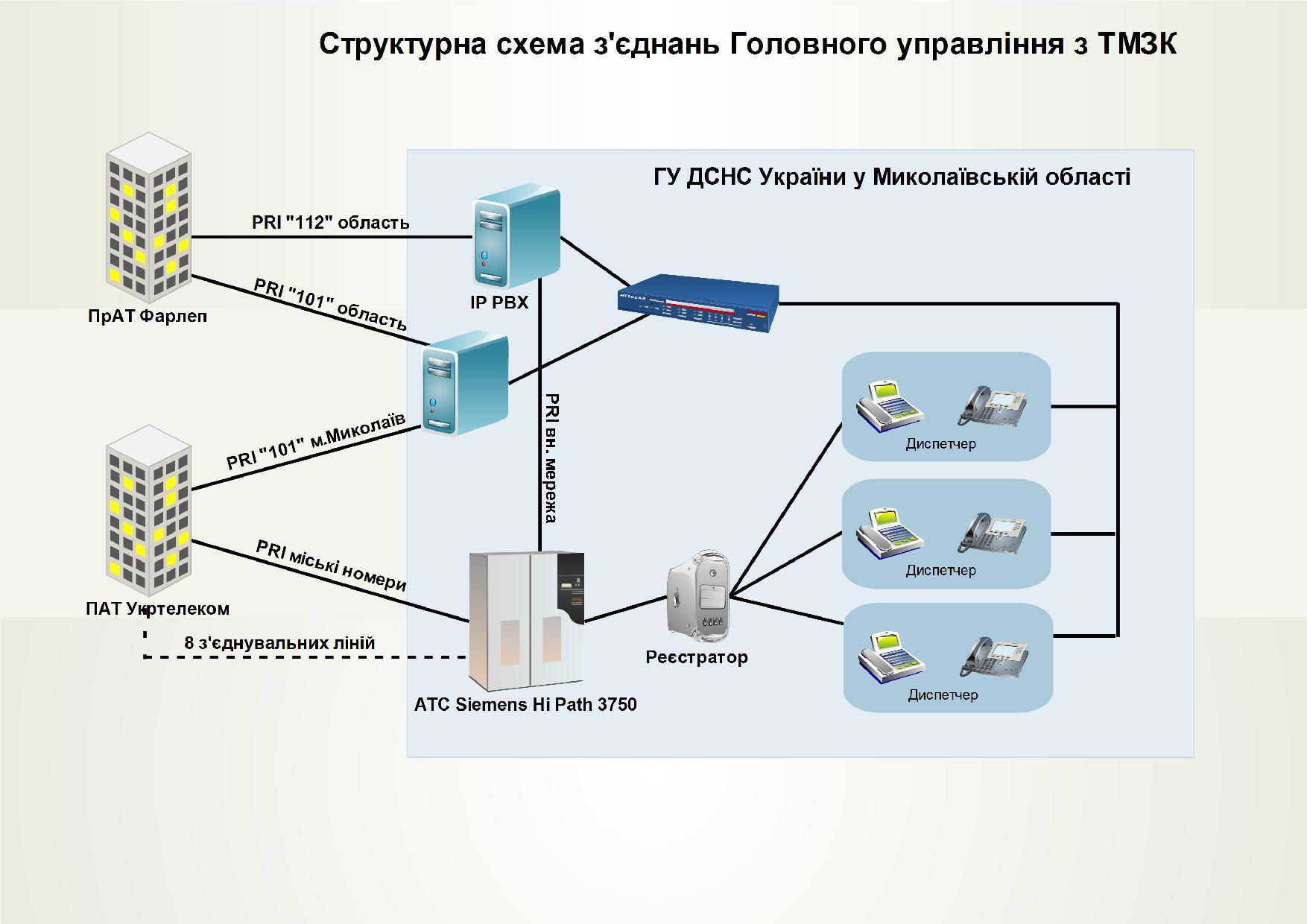 Схема ГУ ДСНС основна