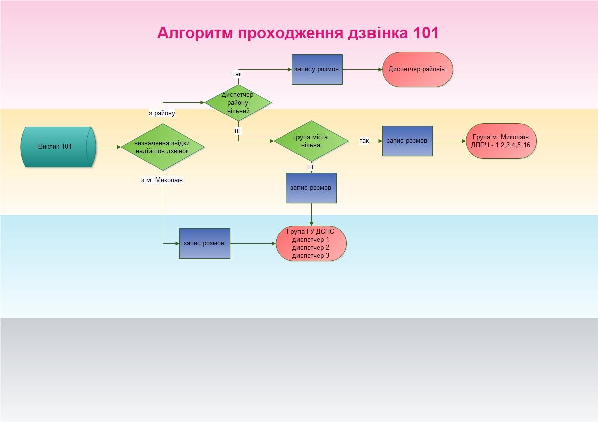 Алгоритм прохождения звонков